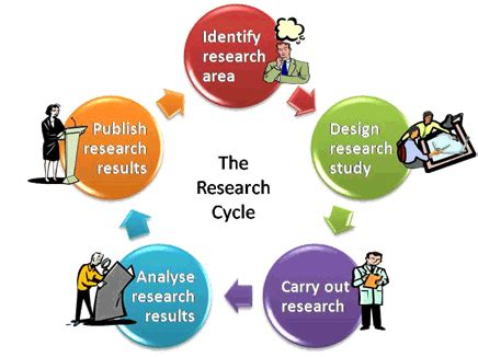 Action research how to write